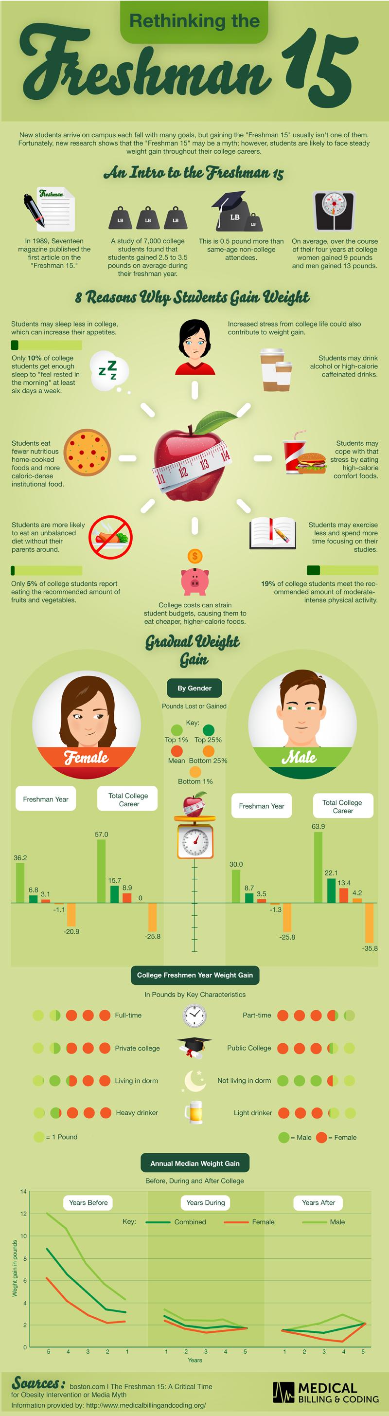 Freshman-15-infographic